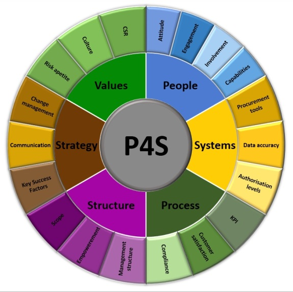 p4s strategy wheel